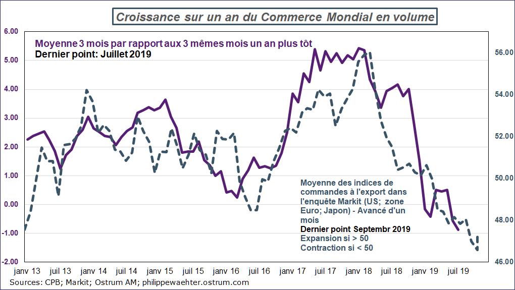 Croissance sur un an du Comerce mondial en volume Source : CPB - Markit - juillet 2019