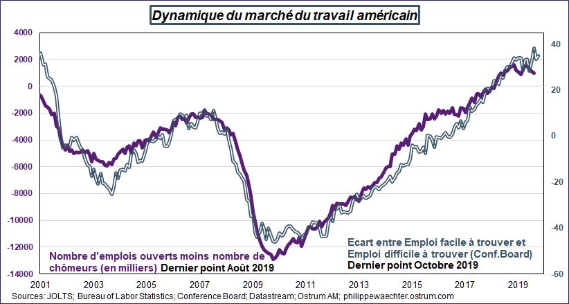 Graphique - Dynamique du marché du travail US 2001 - 2019.  Source : JOLTS.