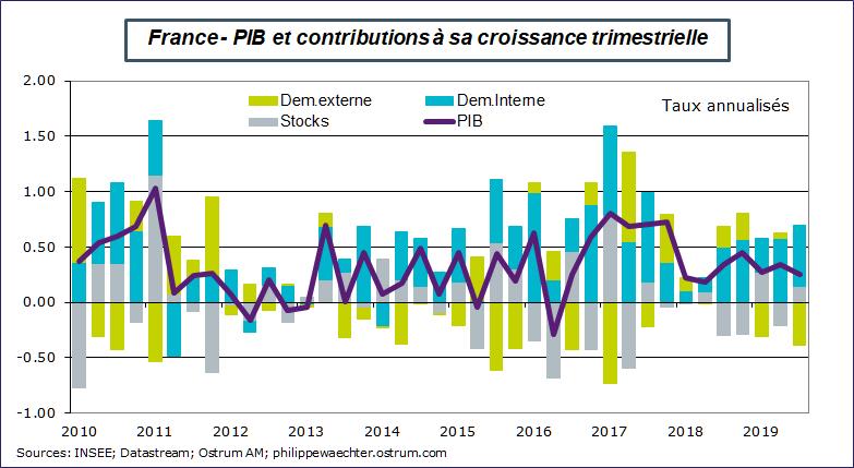Graphique : France PIB et contributions à sa croissance trimestrielle. Sources : INSEE, Datastream, ostrum.philippewaechter.com