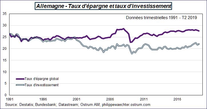 Allemagne - Taux d'épargne et taux d'investissement  Données trimestrielles 1991 - T2 2019