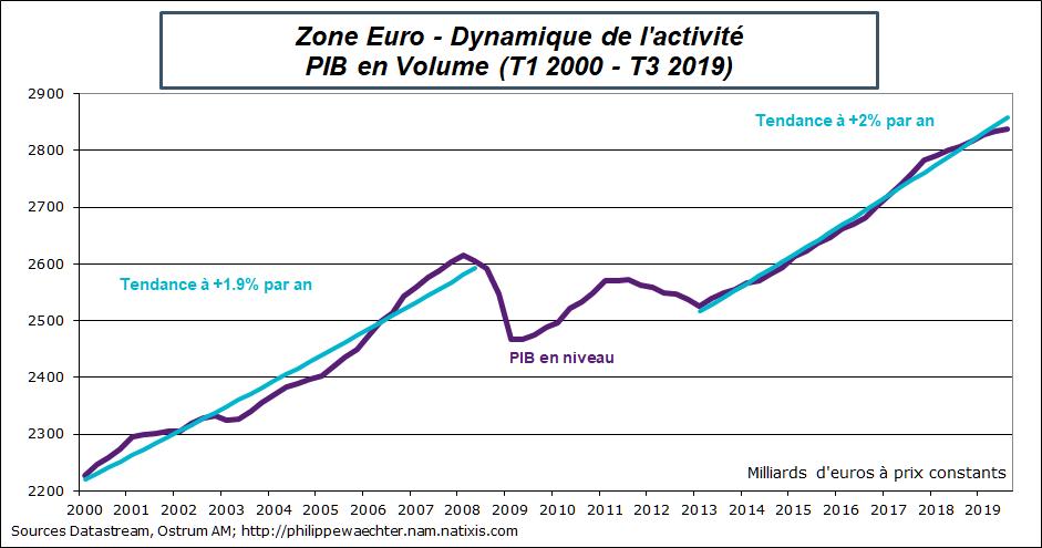 Graphique Zone Euro : Dynamique de l'activité PIB en Volume (T1 2000 - T3 2019) Sources : Datastream, Ostrum AM, ostrum.philippewaechter.com