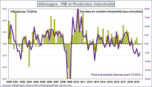 Allemagne - PIB et Production industrielle T2 - T3 2019. Sources : Datastream, Ostrum AM, ostrum.phlippewaechter.com