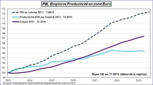 PIB, Emploi et Productivité en Zone Euro, 2013-2019. Sources : Datastream, Ostrum AM, ostrum.philippewaechter.com