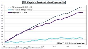 PIB, Emploi et Productivité au Royaume-Uni, 2013-2019. Sources : Datastream, Ostrum AM, ostrum.phlippewaechter.com
