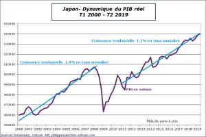 Japon - Dynamique du PIB réel T1 2000 - T2 2019. Sources : Datastream, Ostrum AM, ostrum.philippewaechter.com