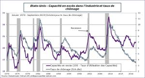 Etats-Unis : Capacité en excès dans l'industrie et taux de chômage Sources : Datastream, Ostrum AM, ostrum.philippewaechter.com