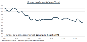 Production industrielle en Chine, 2013 - 2019. Sources : Datastream, Ostrum AM, ostrum.philippewaechter.com