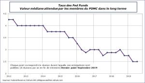 Taux des Fed Funds - Valeur médiane attendue par les membres du FOMC dans le long terme 2012-2019