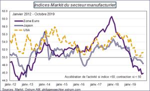 Indices Markit du secteur manufacturier 2012 - 2019 Sources : Markit, Ostrum AM, ostrum.philippewaechter.com