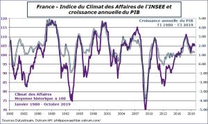France - Indice du Climat des affaires de l'INSEE et croissance annuelle du PIB Sources : Datastream, Ostrum AM, ostrum.philippewaechter.com