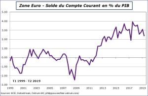Zone Euro : Solde du compte courant en % du PIB 1999 - 2019. Sources : BCE, Datastream, Ostrum AM, ostrum.philippewaechter.com
