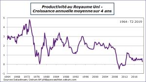 Productivité au Royaume-Uni : Croissance annuelle moyenne sur 4 ans. Sources : Datasream, Ostrum AM, ostrum.philippewaechter.com