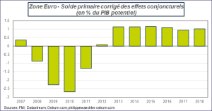 Zone Euro - Solde primaire corrigé des effets conjoncturels (en % du PIB potentiel) Sources : Datastream, ostrum.com, ostrum.philippewaechter.com
