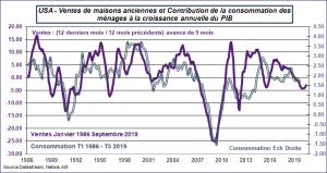USA - Ventes de maisons existantes et contribution de la consommation des ménages à la croissance annuelle du PIB.