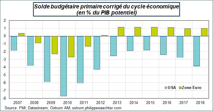 Solde budgétaire primaire corrigé du cycle économique (en % du PIB potentiel) Source : FMI, Datastream, Ostrum AM, ostrum.philippewaechter.com