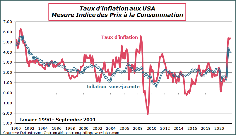 Taux inflation USA