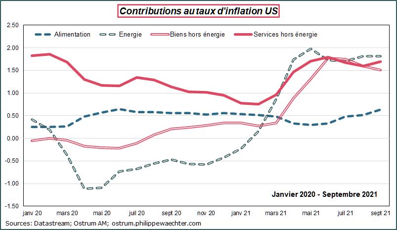 Contribution aux taux d'inflation US