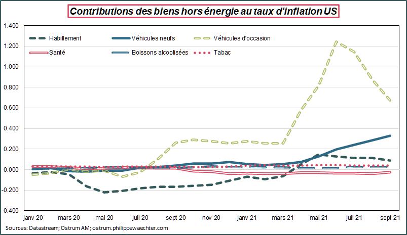 Contribution des biens hors énergie au taux d'inflation US