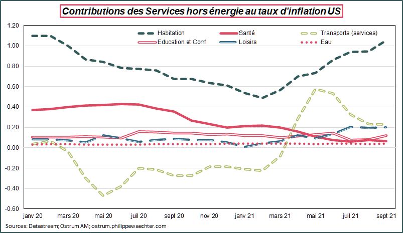 Contribution des services hors énergie au taux d'inflation US