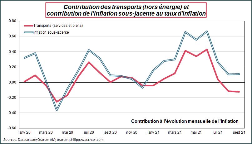 Contribution des transports hors énergie au taux d'inflation US